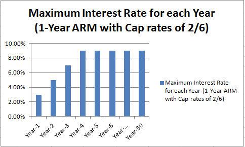 Maximum ARM interest rates for each perioed