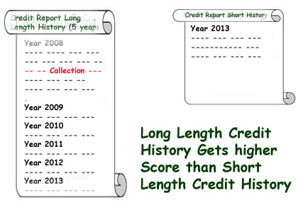 Length of Credit History