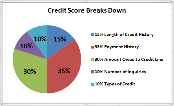Credit Score Breaks down