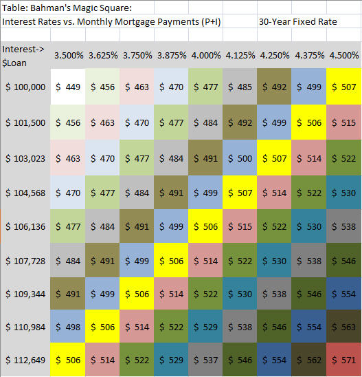 Interest Rates and Mortgage Payments