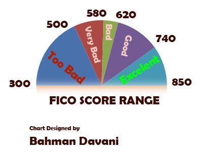 What Are Fico Score Vantagescore Beacon And An Empirica Score