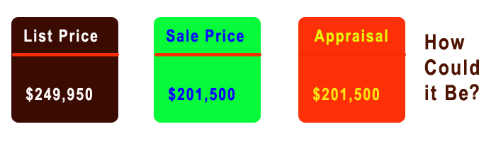 List price, sales price and appraisal